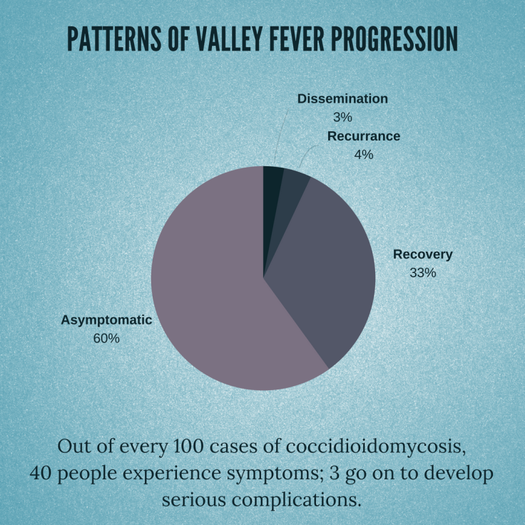 Patterns of Valley Fever Progression.png